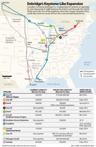 Enbridge's Keystone-Like ExpansionCanadian company Enbridge Inc. is expanding its network of pipelines to carry thousands of additional barrel of oil to and through the United State each day. One of the pipelines, which has largely escaped notice, could ship more tar sand oil than the controversial Keystone XL.