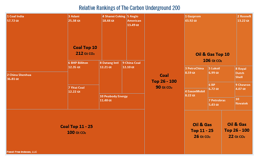 carbon200rankings