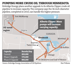 Minnesota PUC to review Enbridge oil pipeline expansion