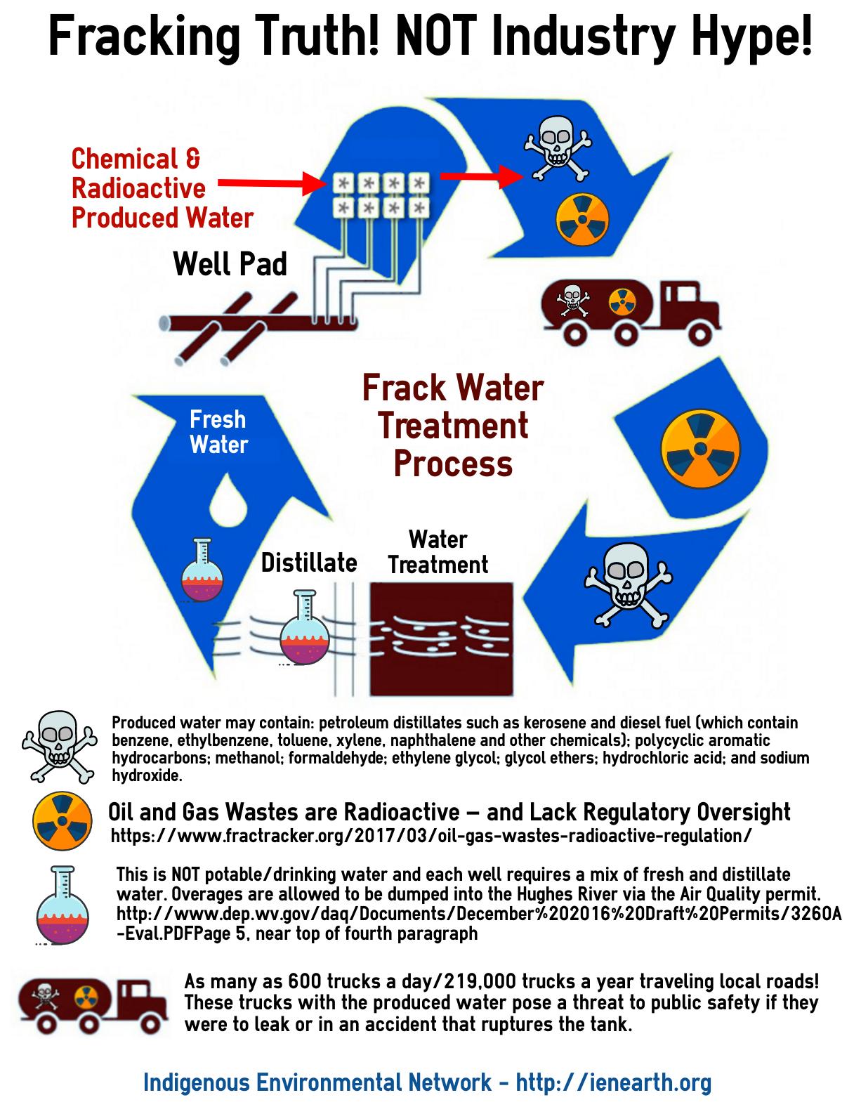 Fracking | Indigenous Environmental Network
